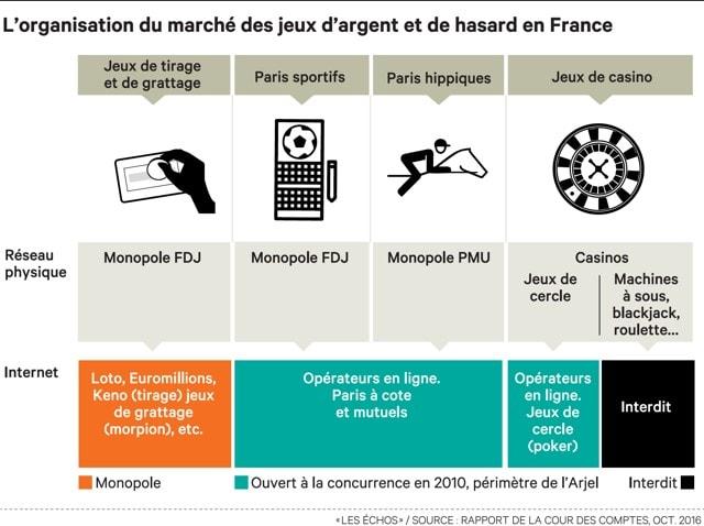 Les jeux d'argent en ligne on non légaux en France