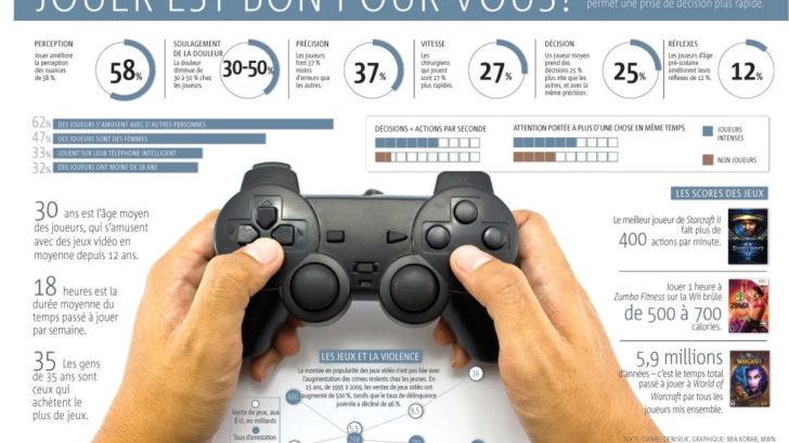 Impacte des jeux vidéo sur la santé des ados